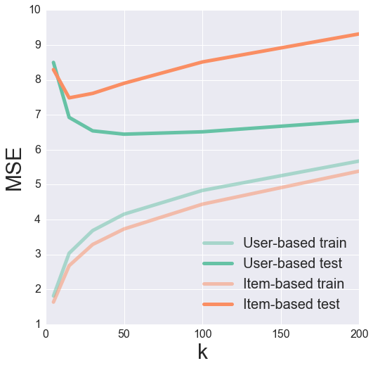 Intro to Recommender Systems: Collaborative Filtering   Ethan Rosenthal