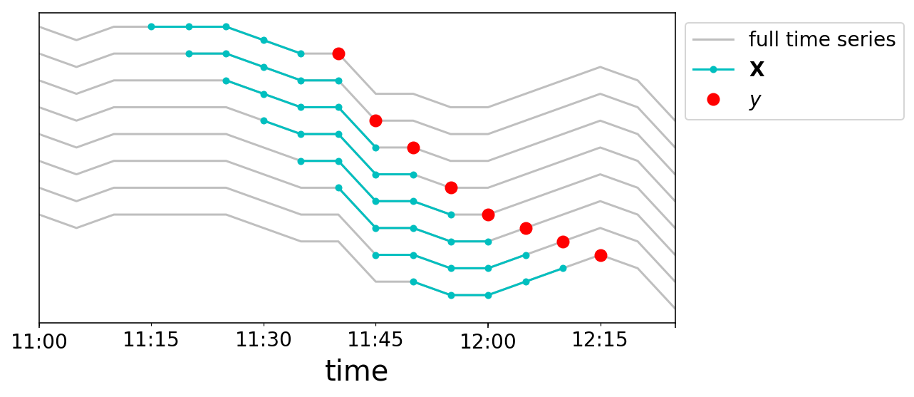 Time Series for scikit-learn People (Part I): Where's the X Matrix