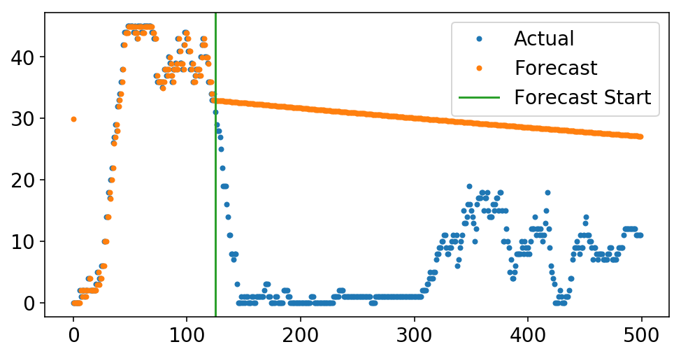 Time Series for scikit-learn People (Part II): Autoregressive