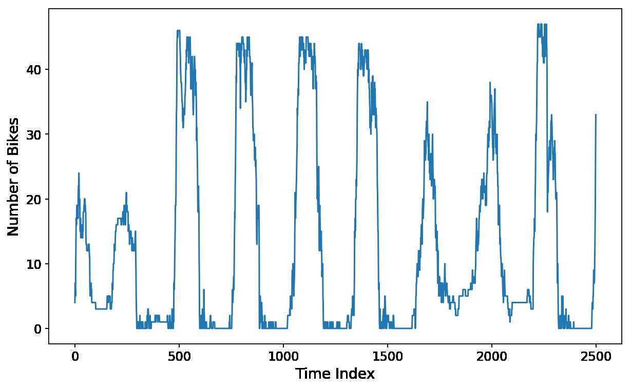 Time Series for scikit-learn People (Part III): Horizon Optimization