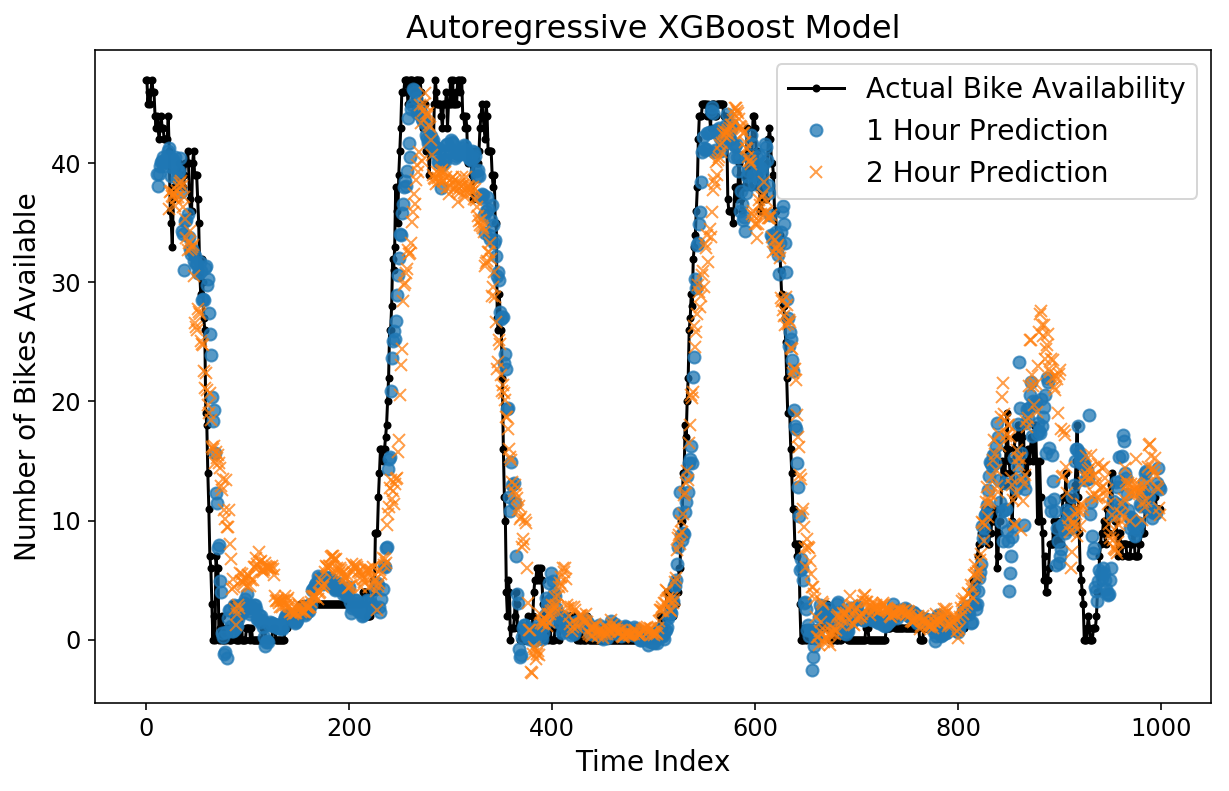 Time Series for scikit-learn People (Part III): Horizon