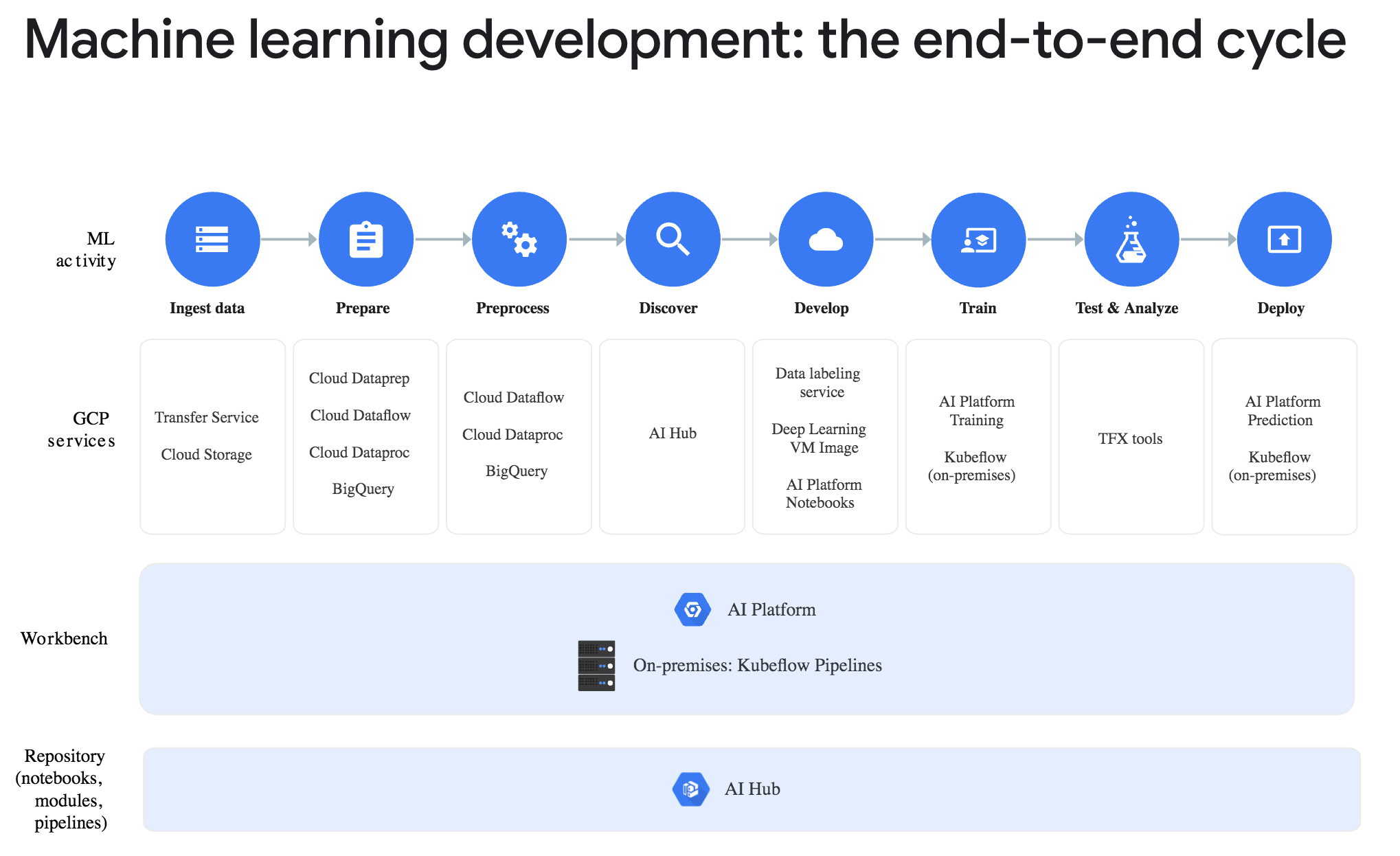Google AI Platform offerings as of January 2020